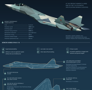 PAK FA (Advanced Tactical Air Sistem) T-50