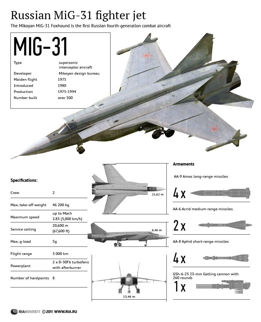 Russian MiG-31 Fighter Jet
