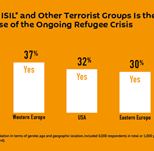ISIL Threat, Terrorism is the Main Cause of the Ongoing Refugee Crisis
