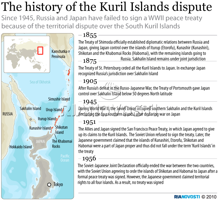 The history of the Kuril Islands dispute