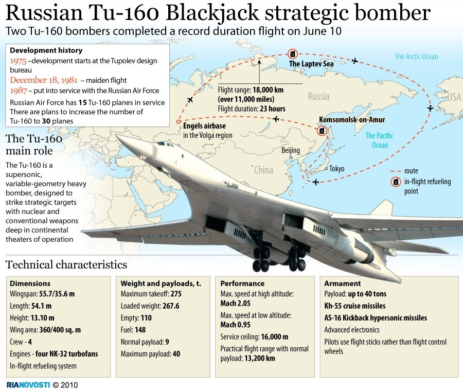 Russian Tu-160 Blackjack strategic bomber