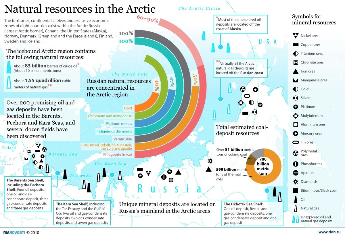 Natural resources in the Arctic