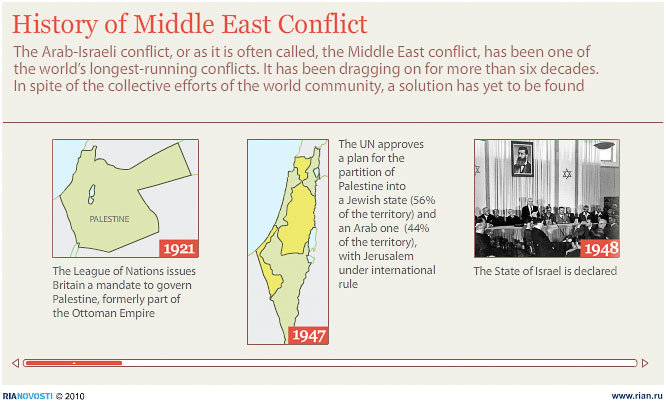 History of the Middle East conflict