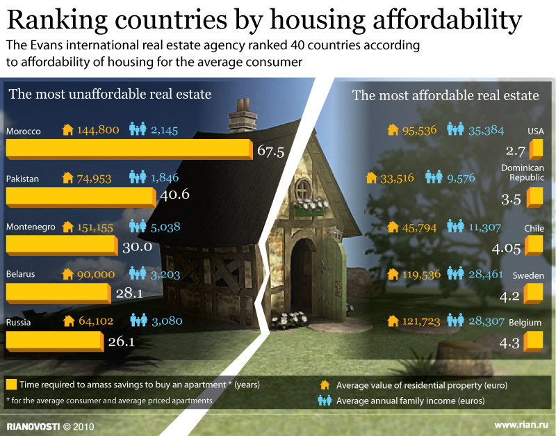 Ranking countries by housing affordability