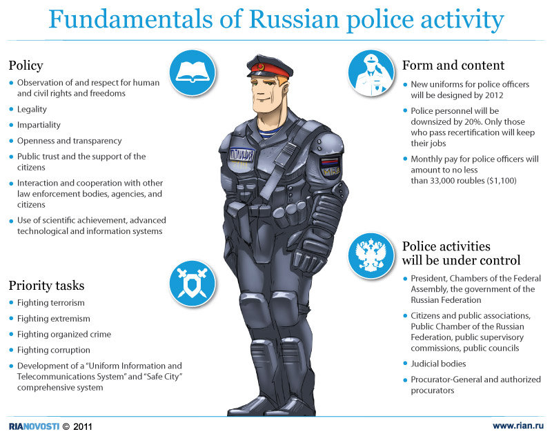 Fundamentals of Russian police activity