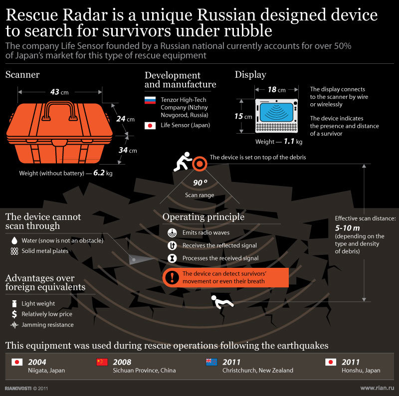 Russian radar finds survivors under debris