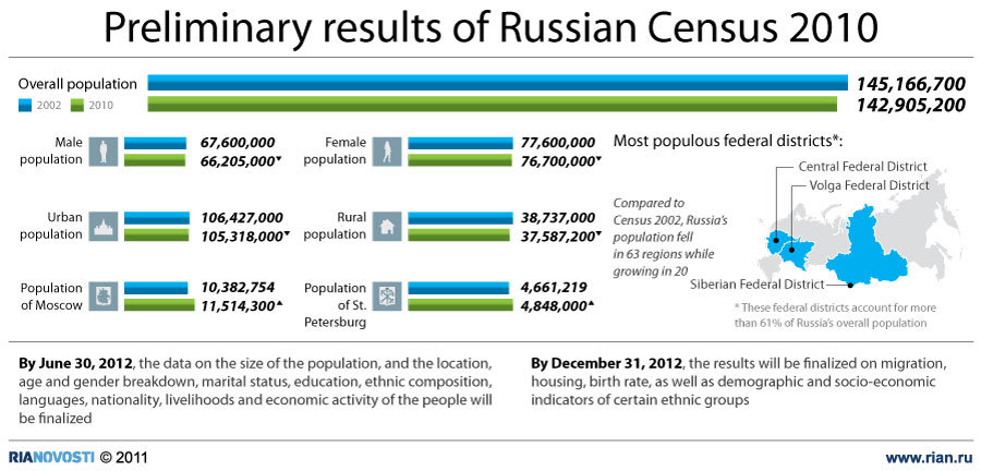 Preliminary results of Russian Census 2010
