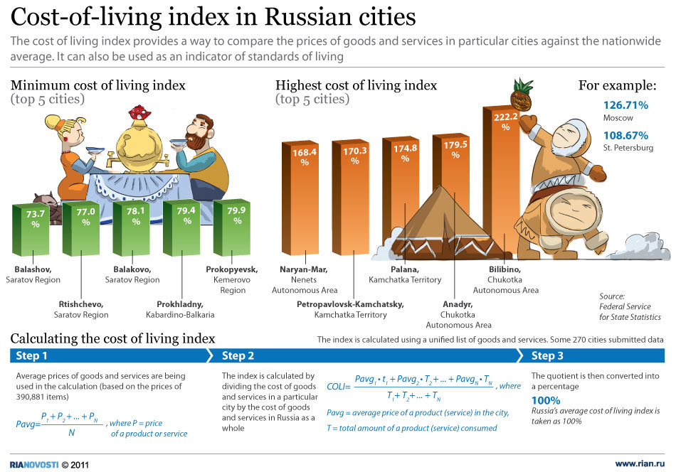 Russia's most expensive cities