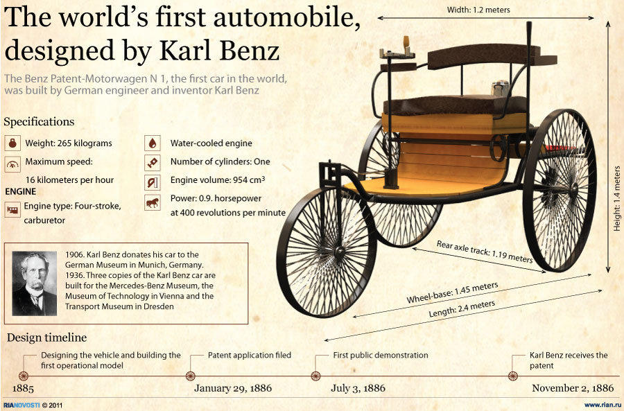 The Benz Patent-Motorwagen N1, the first car in the world, was built by German engineer and inventor Karl Benz