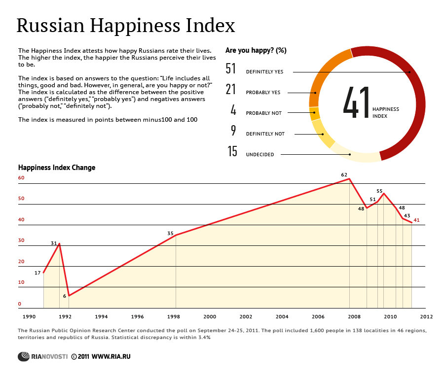 Russian Happiness Index