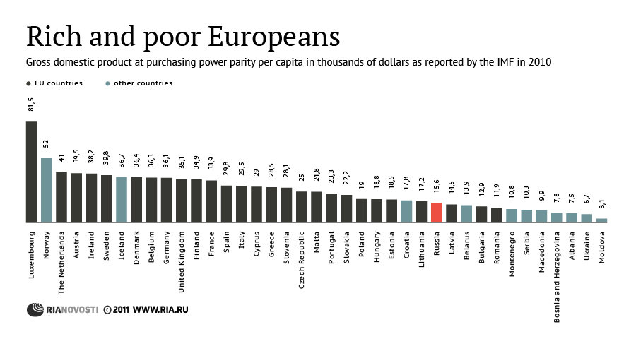 Rich and poor Europeans