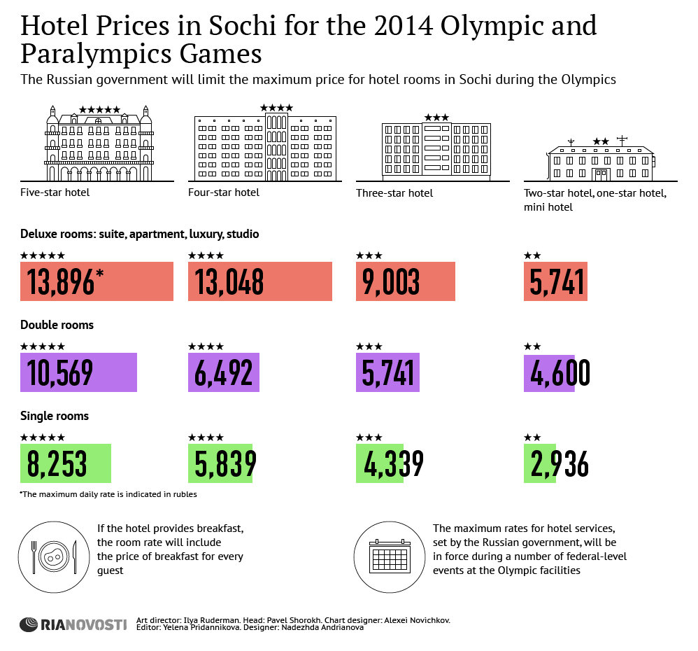 Hotel Prices in Sochi for the 2014 Olympic and Paralympics Games