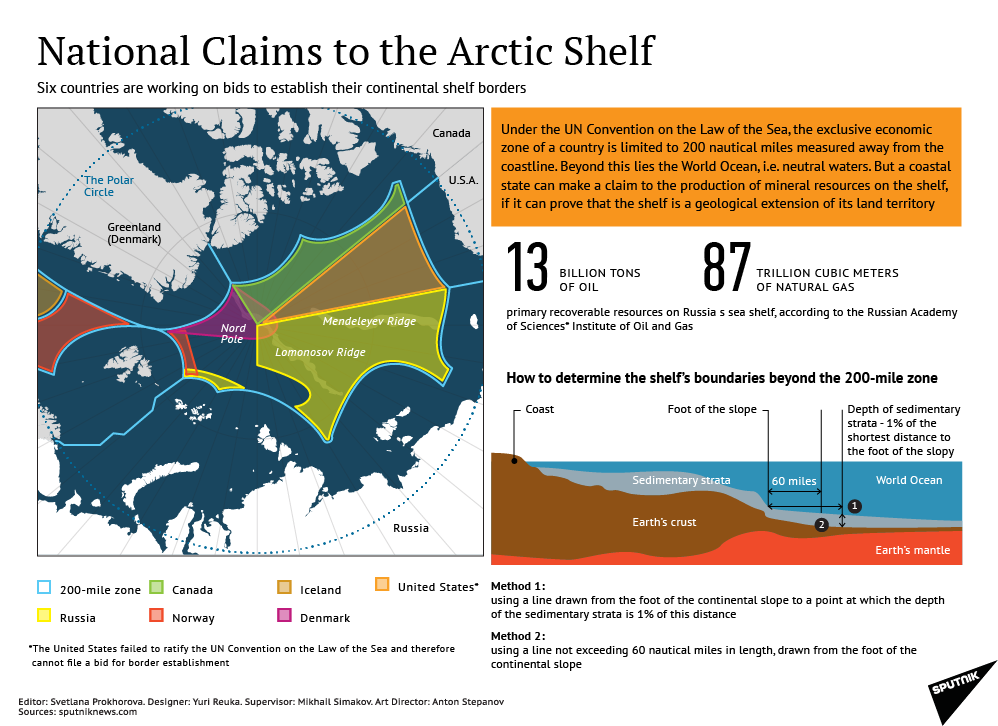 National claims to the Arctic shelf