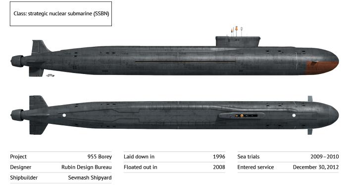 Yury Dolgoruky Strategic Nuclear Submarine