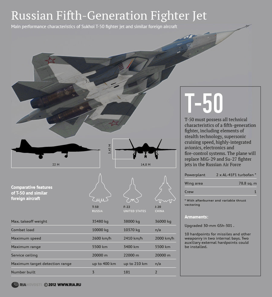 Russia To Begin Serial Production Of 5th Generation T-50