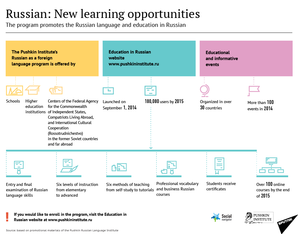 Russian: New Learning Opportunities