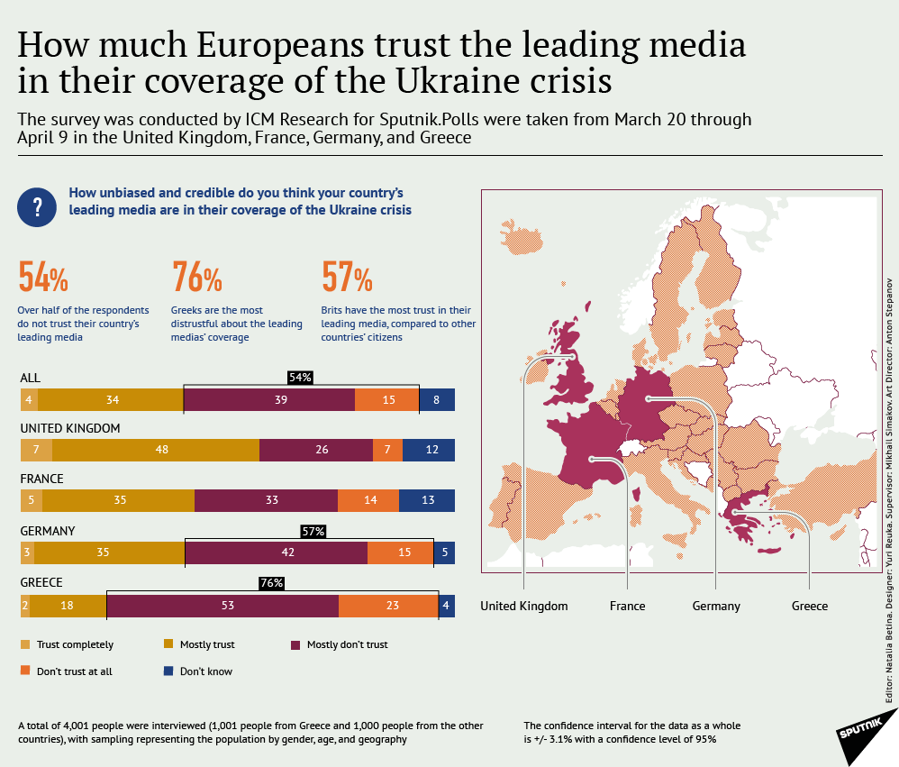 How much Europeans trust the leading media in their coverage of the Ukraine crisis