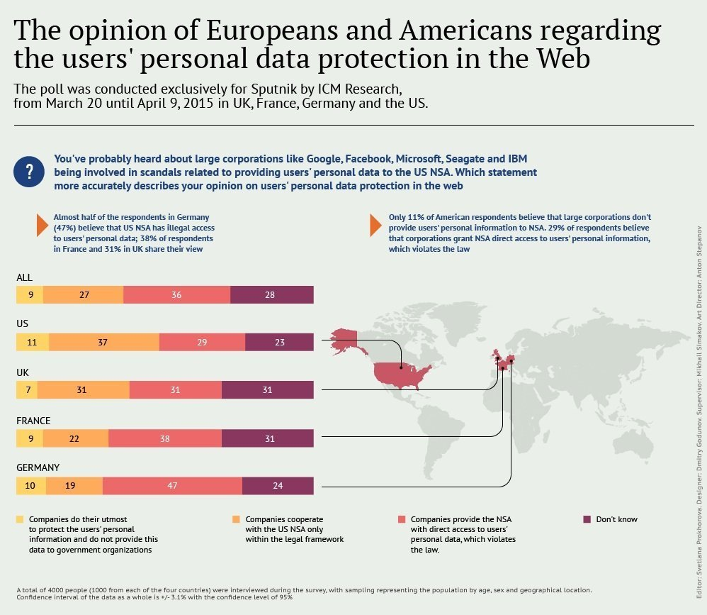 The opinion of Europeans and Americans regarding the users' personal data protection