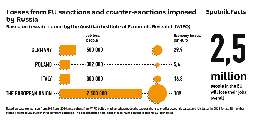 Losses from EU sanctions and counter-sanctions imposed by Russia