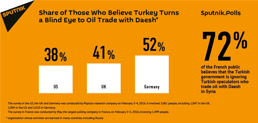 Europeans Believe Turkey Turns Blind Eye to Oil Trade With Daesh
