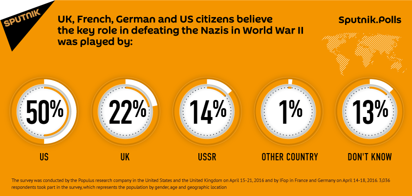 EU, US citizens believe the key role in defeating the Nazis in WWII was played by the US