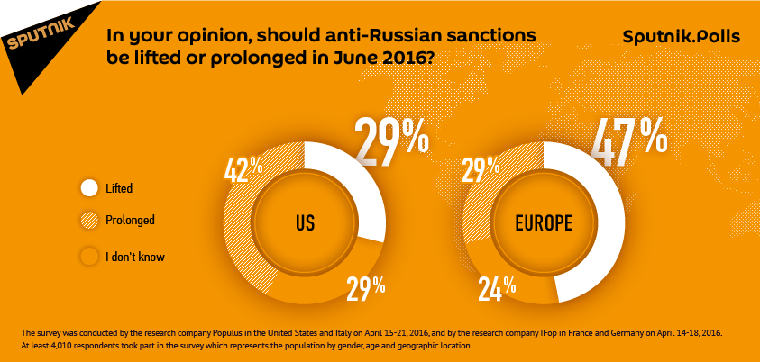 Americans and Europeans Are Divided Over Anti-Russian Sanctions