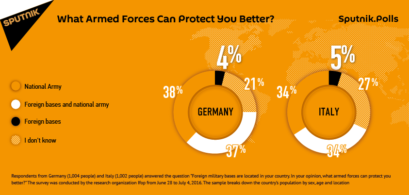 Sputnik poll finds that Europeans Don't Trust Foreign Military Bases