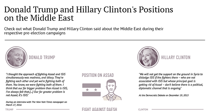 Donald Trump and Hillary Clinton's Positions on the Middle East