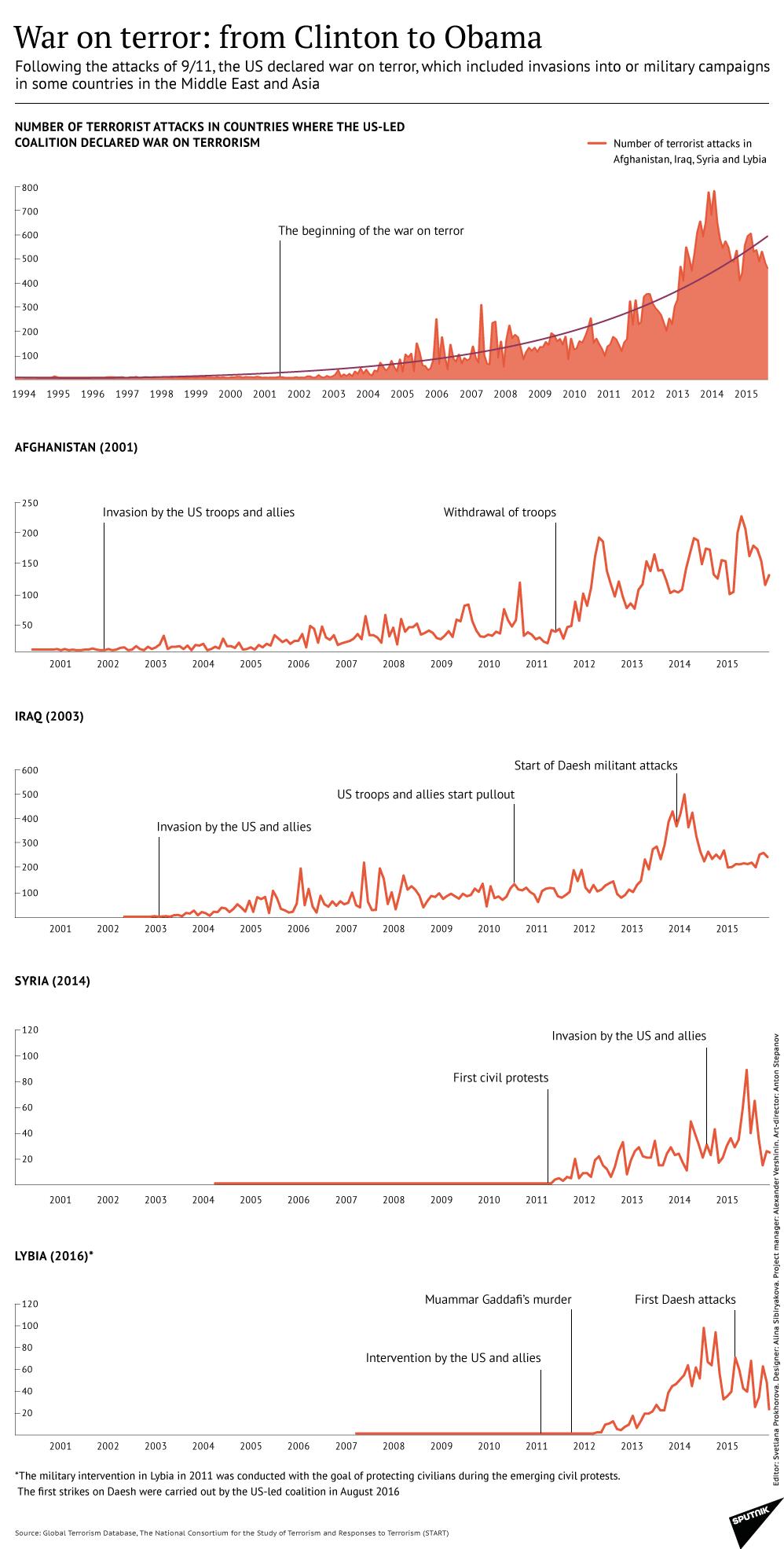 US 'War on Terror' in Numbers