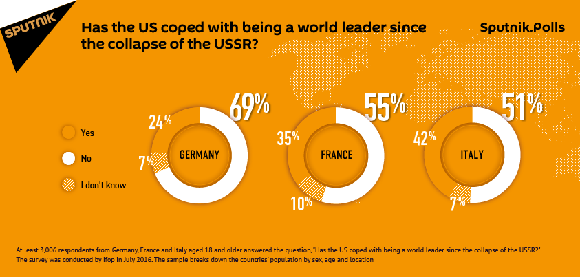 Has the US coped with being a world leader since the collapse of the USSR?