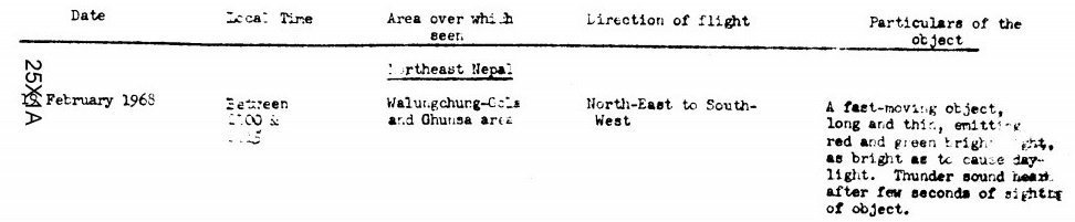 CIA document Nepal and Sikkim