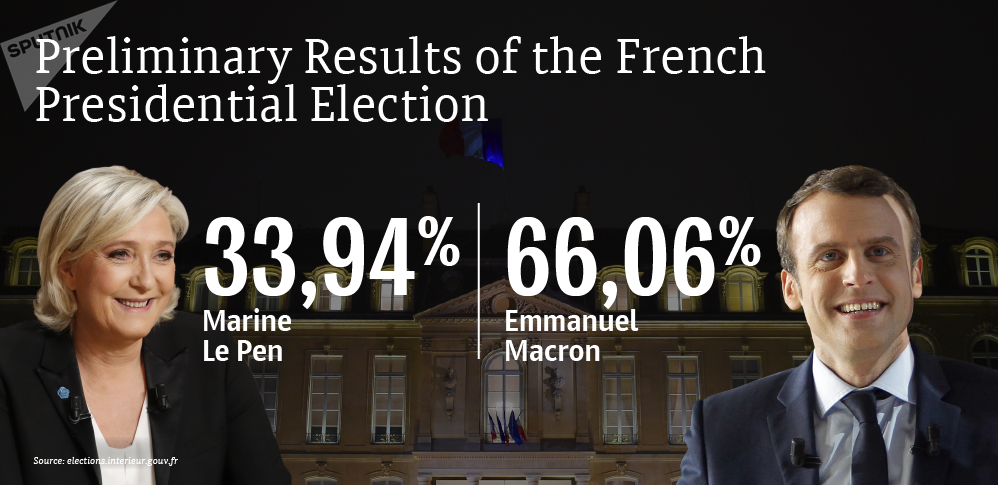 Preliminary Results of the French Presidential Election