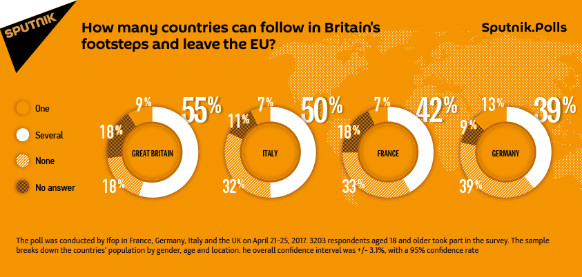 In Britain's Footsteps: How many countries may leave the EU?