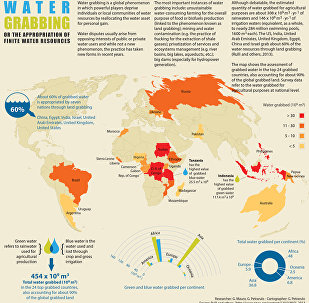 Water Grabbing or the Appropriation of Finite Water Resources