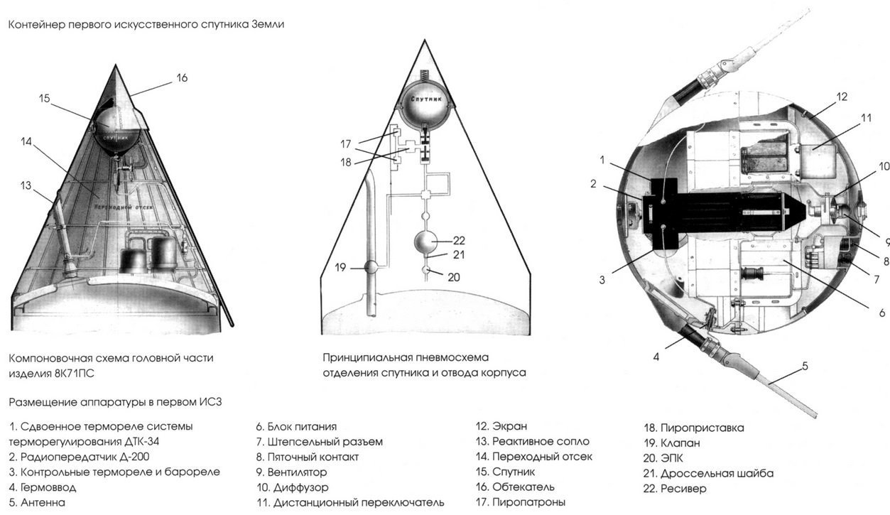 Schematic of Sputnik-1's container aboard the R-7 rocket (file)