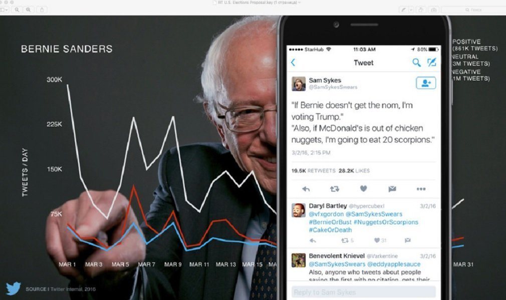 Slide 6, showing sample peak tweet times about candidate Bernie Sanders