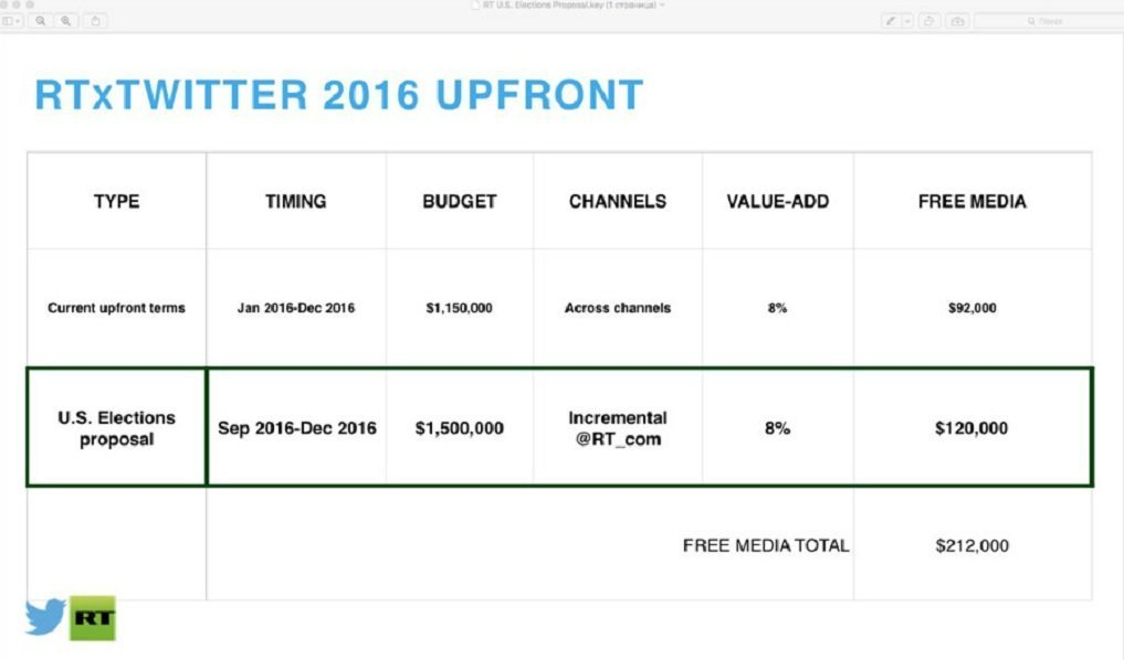 Slide 9, proposing an upfront $1.5 million US elections budget between September and December 2016, with Twitter offering to throw in $120,000 in free media.