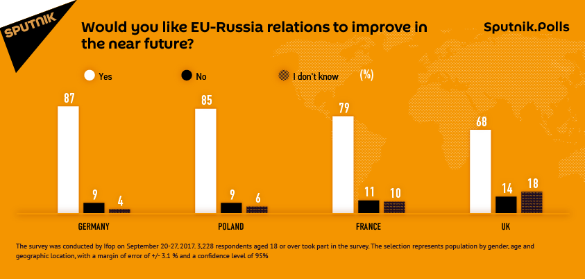 Vast Majority of Germans, Poles, French, Britons Want to Improve Ties With Russia