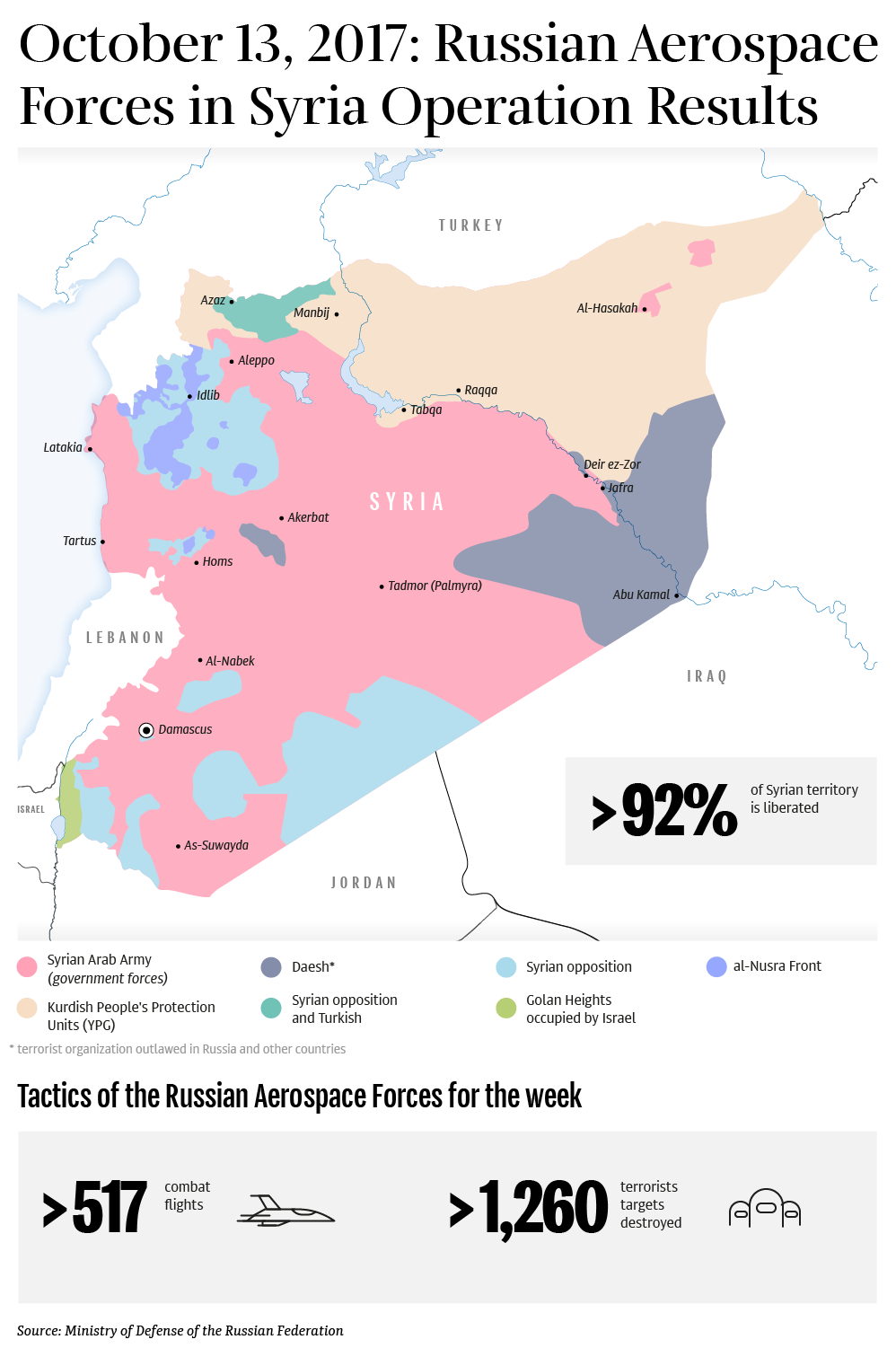 October 13, 2017: Russian Aerospace Forces in Syria Operation Results