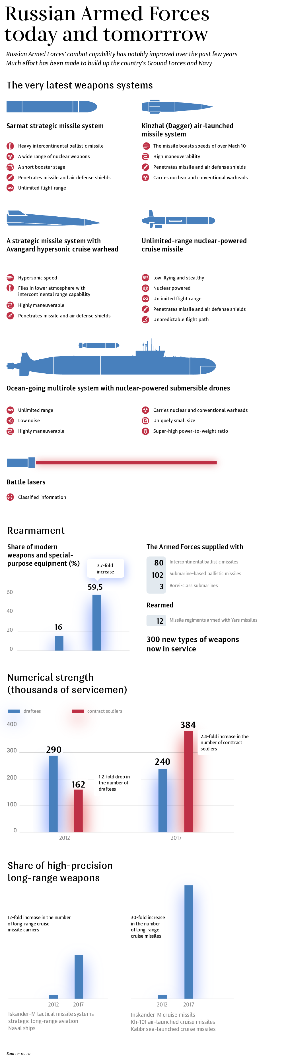 Improvement of the Russian Armed Forces