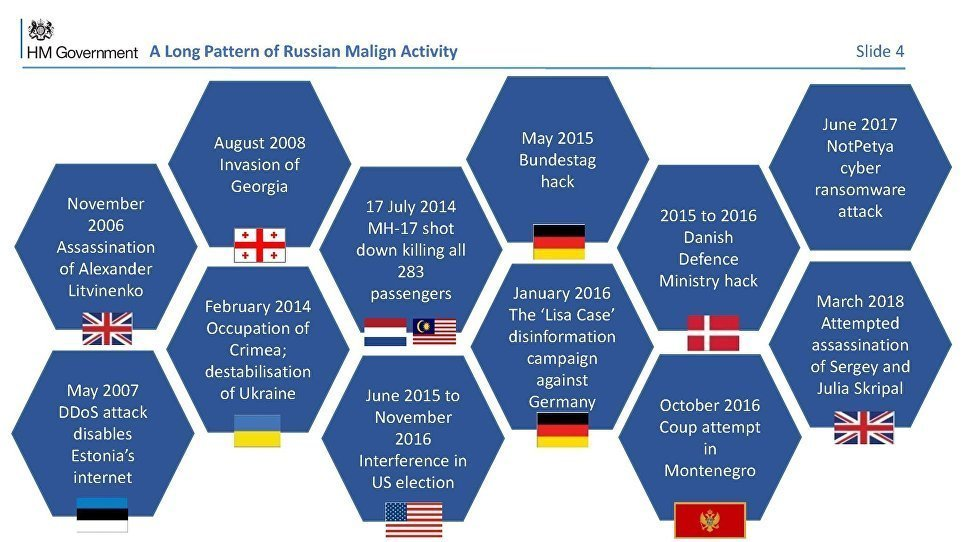 Slide 4 of the Salisbury Incident presentation, accusing Russia of a slew of crimes going back over a decade.