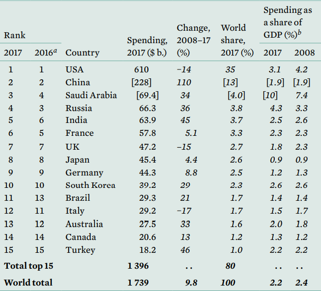 Chart shows the top 15 military spenders in 2017, their 2016 ranking, how much they spent, how much their spending has changed over 10 years, their share of global world military expenditures and their spending as a share of their GDP.