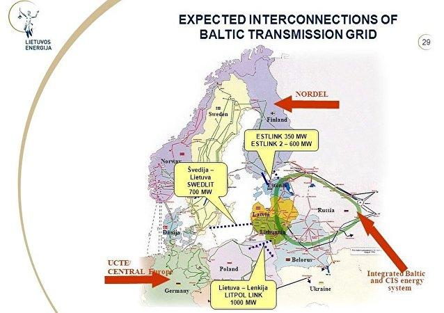European energy systems