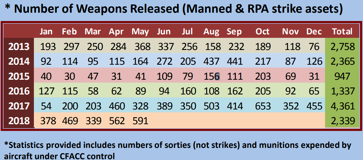 Number of weapons released by aircraft under Combined Forces Air Component commander control in Afghanistan between 2013 and May 2018.
