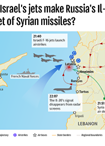 How did Israel's jets make Russia's Il-20 the target of Syrian missiles?