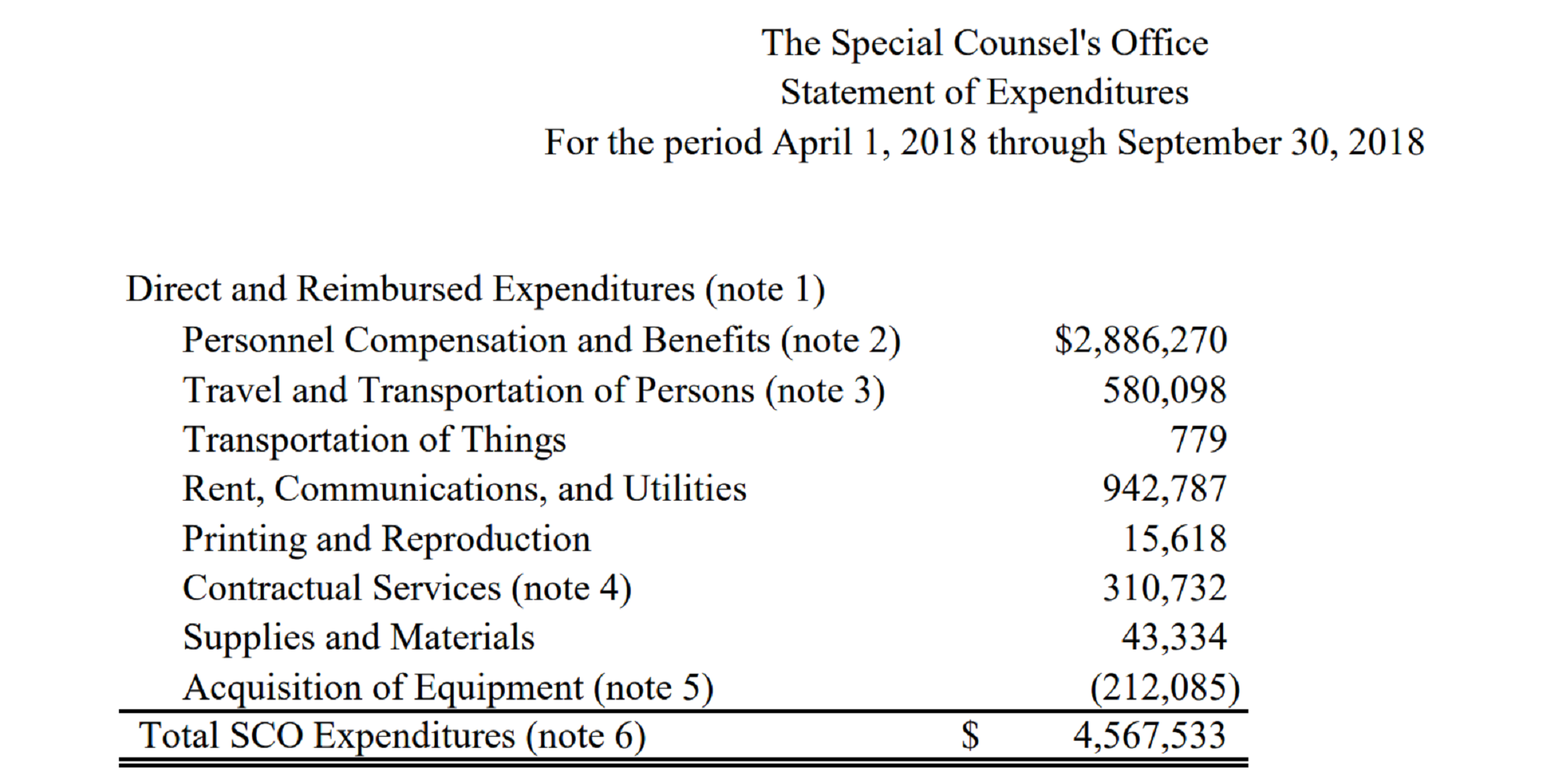 The Special Counsel's Office Statement of Expenditures for the period of April 1, 2018 through September 30, 2018.