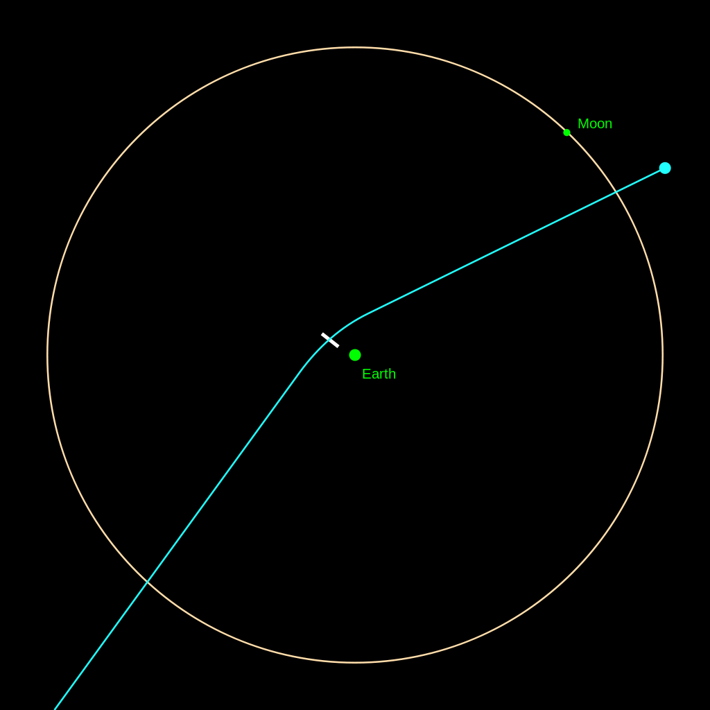 Model of the expected close approach of 99942 Apophis (previously better known by its provisional designation 2004 MN4) to the Earth and Moon on April 13, 2029.