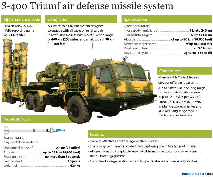 Turkey reaffirms commitment to Russian S-400 defense system