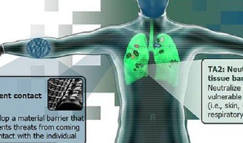 Pentagon Develops Nano Suit Providing 100 Percent Protection
