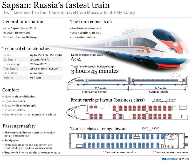 Sapsan: Russia's fastest train
